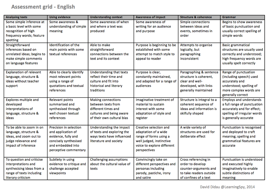 assessment is difficult but it is not mysterious the wing to heaven english assessment grid
