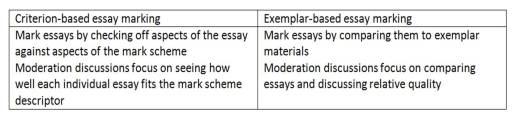 criteria vs exemplars