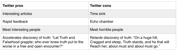 twitter pros and cons It'll cover the key stats, pros, and cons for facebook, twitter, instagram, linkedin,  pinterest, and snapchat acknowledging these can help you.